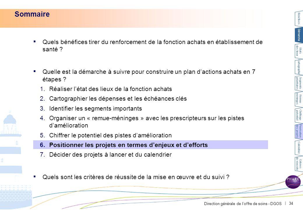 6 PAR-FGP053-20111027-MODELE-EP2710. La matrice de priorisation permet de sélectionner les projets sur la base de l'impact attendu.