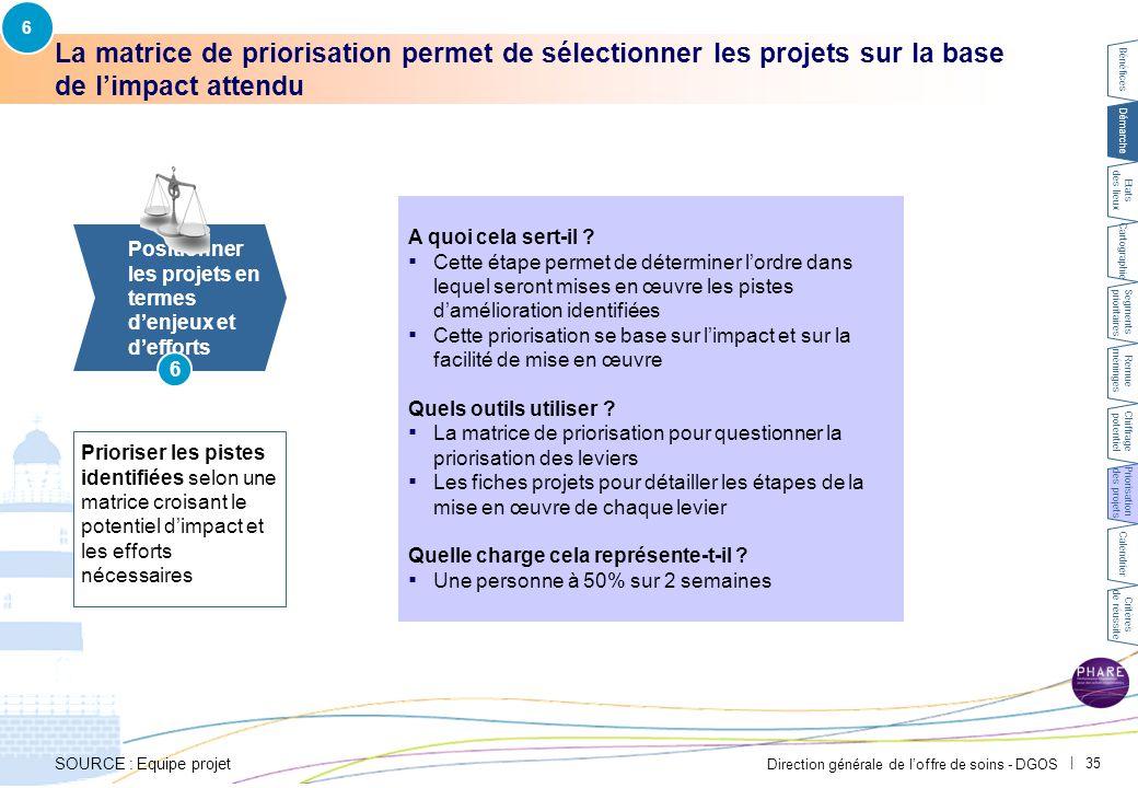 6 Positionner les leviers en termes d'impact et de facilité de mise en œuvre afin de prioriser les actions.