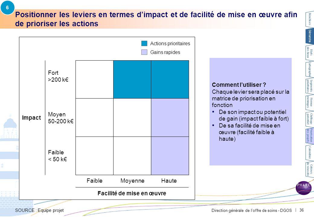 6 Exemple CH Avignon – La matrice de priorisation a permis d'identifier les actions à mettre en œuvre rapidement.