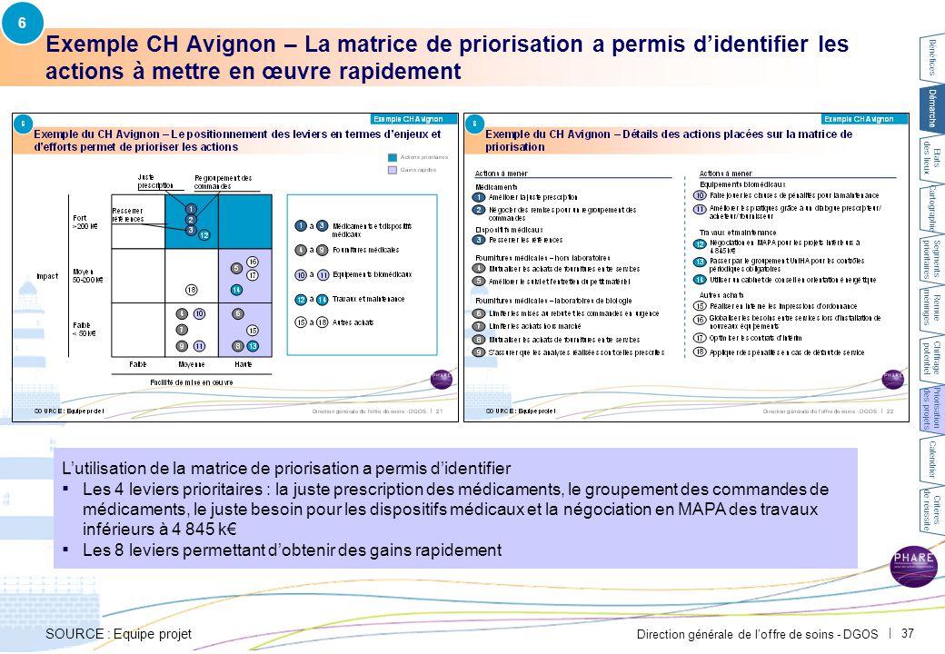 6 PAR-FGP053-20111027-MODELE-EP2710. Chaque levier d'actions doit ensuite être précisé dans une fiche projet détaillée.