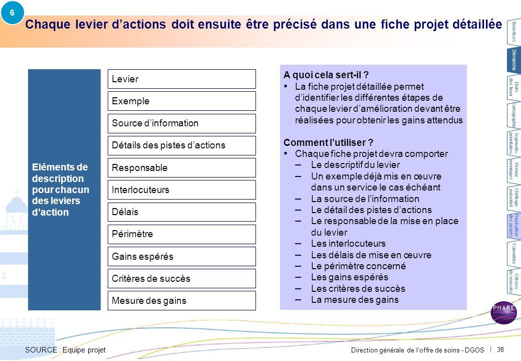 6 Exemple CH Avignon – Une fiche projet détaille les étapes de la mise en œuvre pour obtenir les gains attendus.