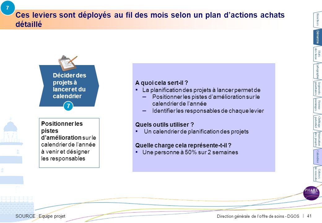 7 Exemple CH Avignon – Le plan d'actions achats est présenté dans un calendrier de déploiement. Bénéfices.