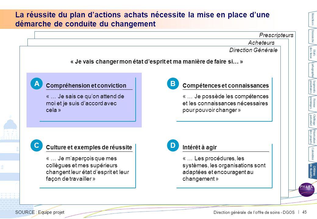 A Conduite du changement – direction. PAR-FGP053-20111027-MODELE-EP2710.