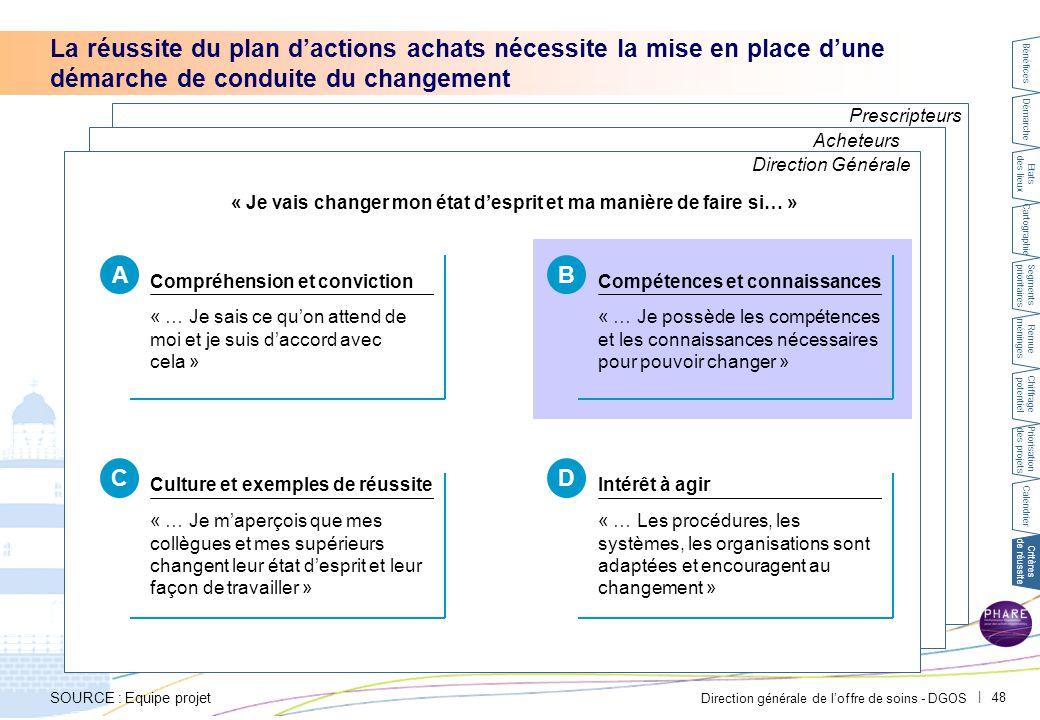B Conduite du changement – acheteurs. PAR-FGP053-20111027-MODELE-EP2710.