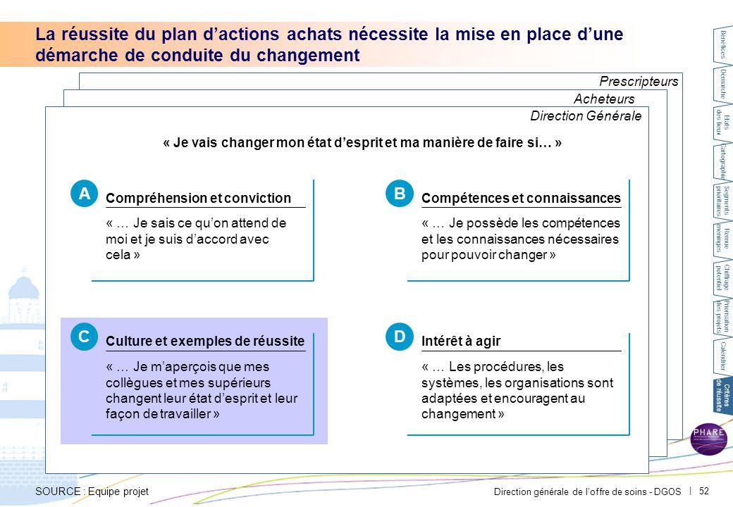 C Conduite du changement – acheteurs et prescripteurs. PAR-FGP053-20111027-MODELE-EP2710.