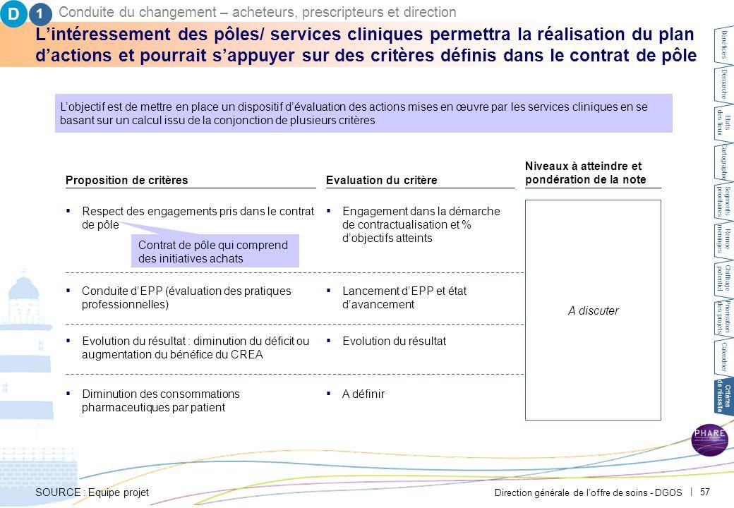 D 2. Conduite du changement – acheteurs, prescripteurs et direction. PAR-FGP053-20111027-MODELE-EP2710.