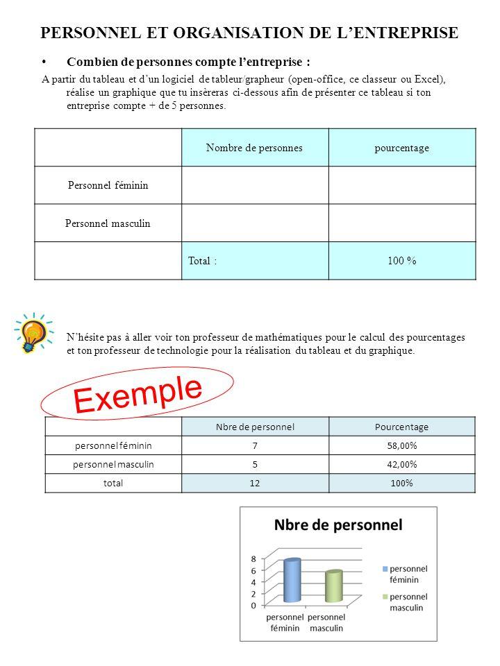 PERSONNEL ET ORGANISATION DE L'ENTREPRISE