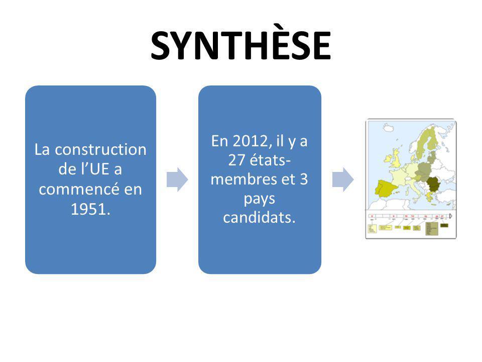 SYNTHÈSE La construction de l'UE a commencé en 1951.