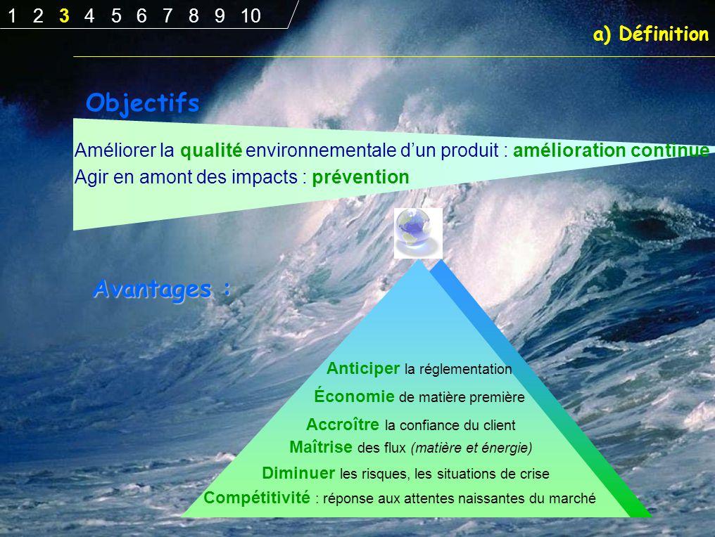 Objectifs Avantages : 1 2 3 4 5 6 7 8 9 10 a) Définition