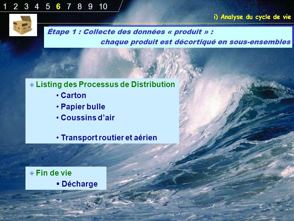Listing des Processus de Distribution Carton Papier bulle