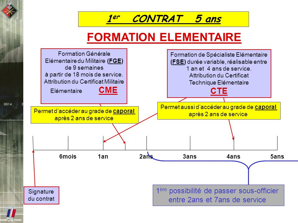 FORMATION ELEMENTAIRE