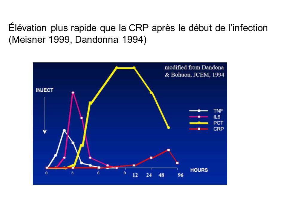 Élévation plus rapide que la CRP après le début de l'infection (Meisner 1999, Dandonna 1994)