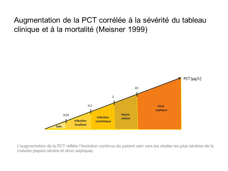 Augmentation de la PCT corrélée à la sévérité du tableau clinique et à la mortalité (Meisner 1999)
