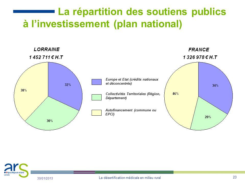 La répartition des soutiens publics à l'investissement (plan national)