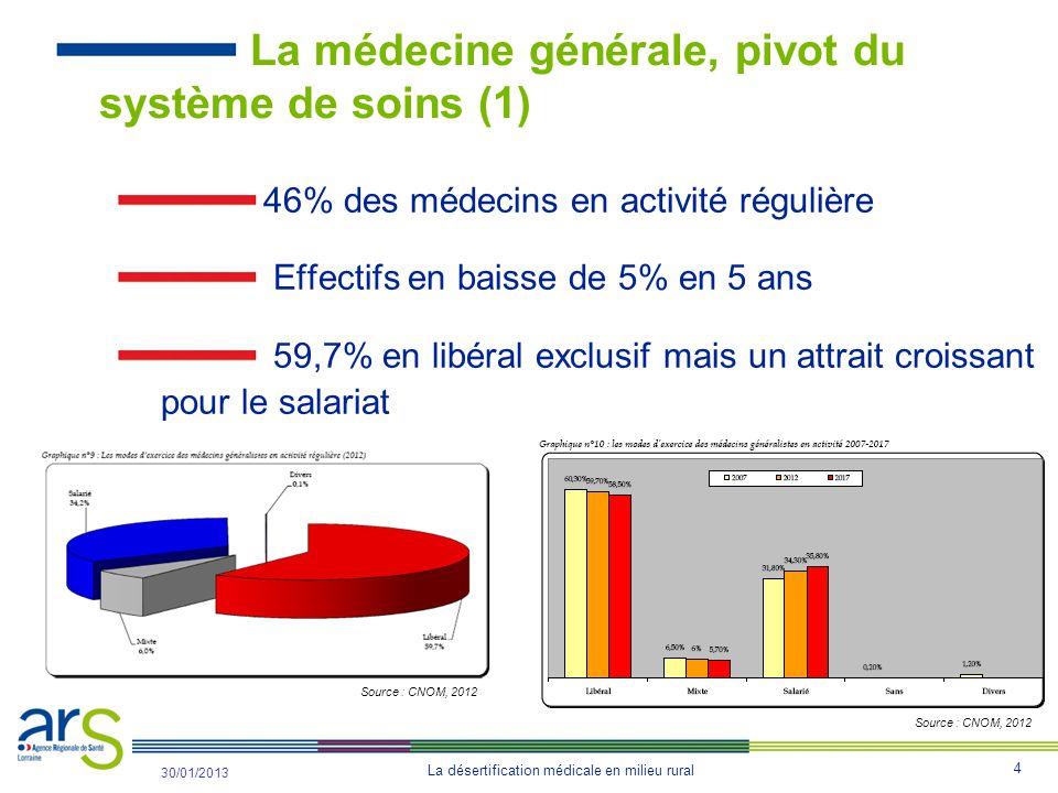 La médecine générale, pivot du système de soins (1)