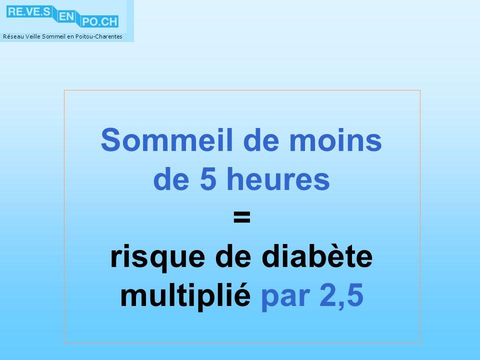 Sommeil de moins de 5 heures = risque de diabète multiplié par 2,5