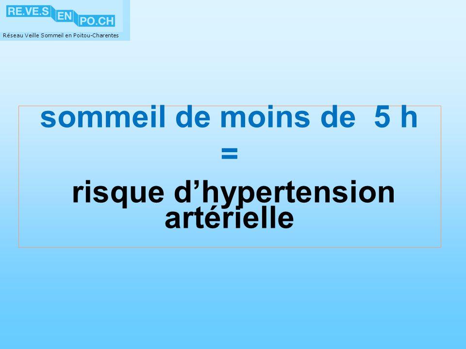 risque d'hypertension artérielle