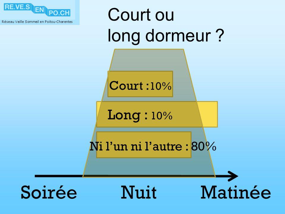 Nuit Matinée Soirée Court ou long dormeur Long : 10% Court :10%