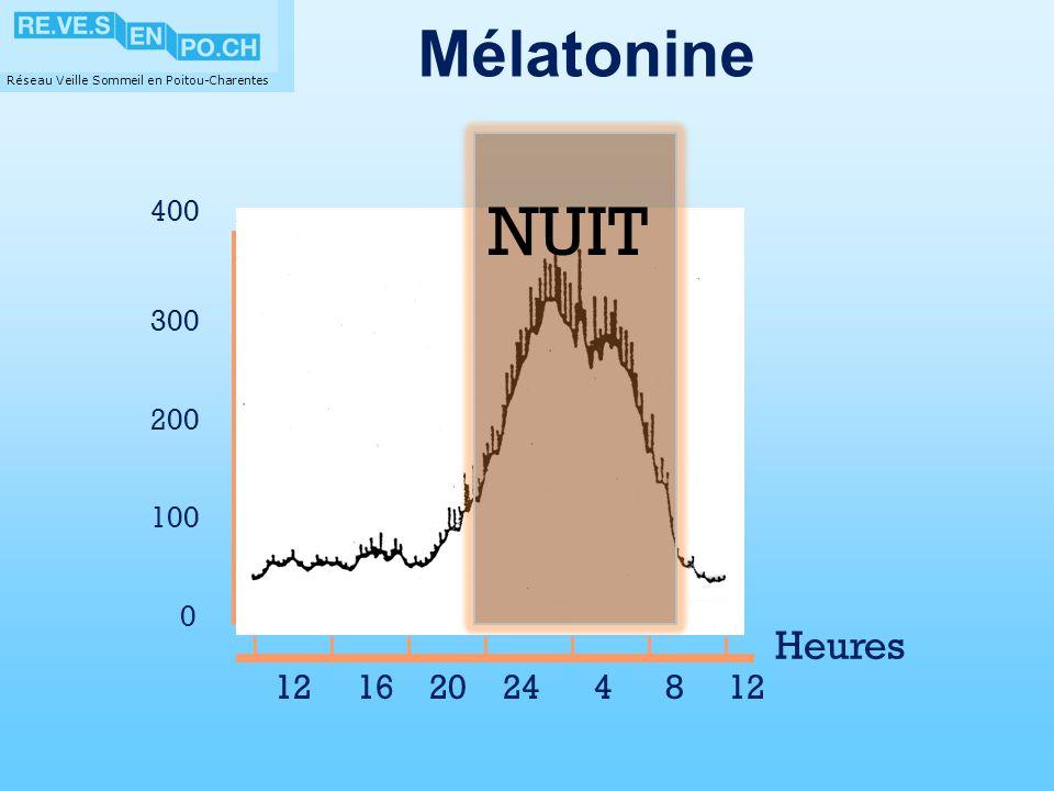 Mélatonine 12 16 20 24 4 8 12 400 Heures 300 200 100 obscurité NUIT