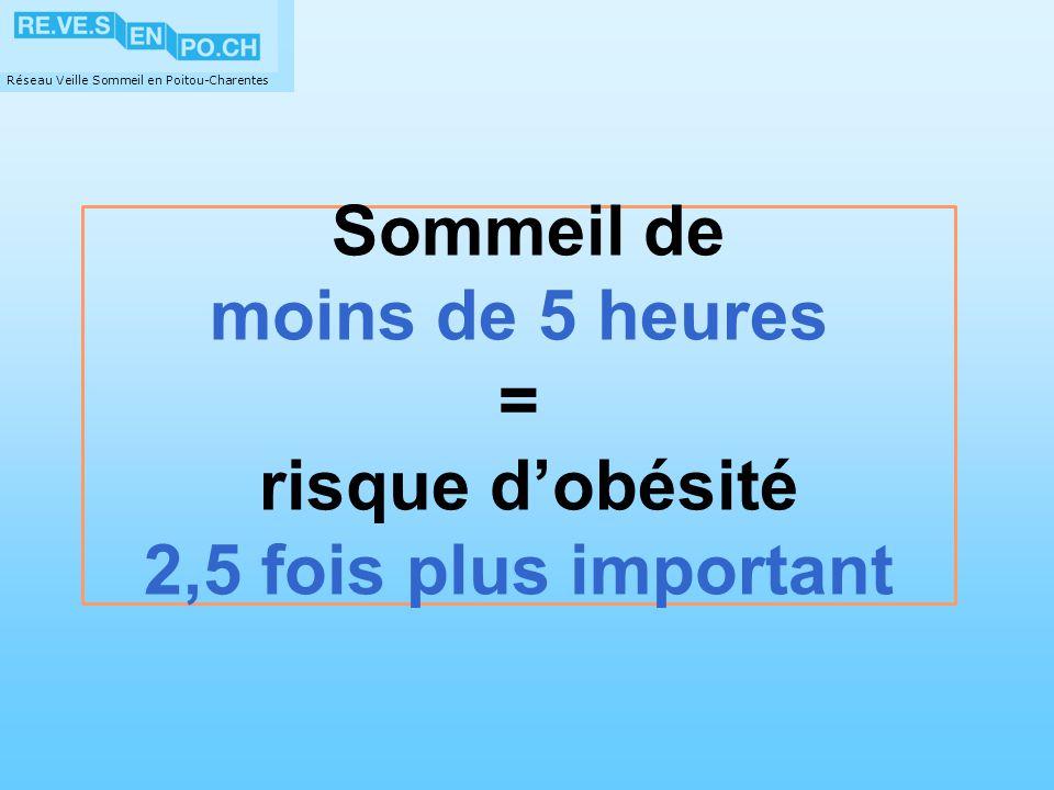 Sommeil de moins de 5 heures = risque d'obésité 2,5 fois plus important