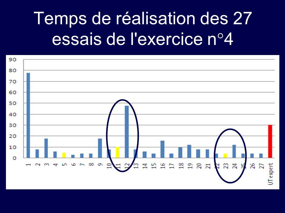 Temps de réalisation des 27 essais de l exercice n°4