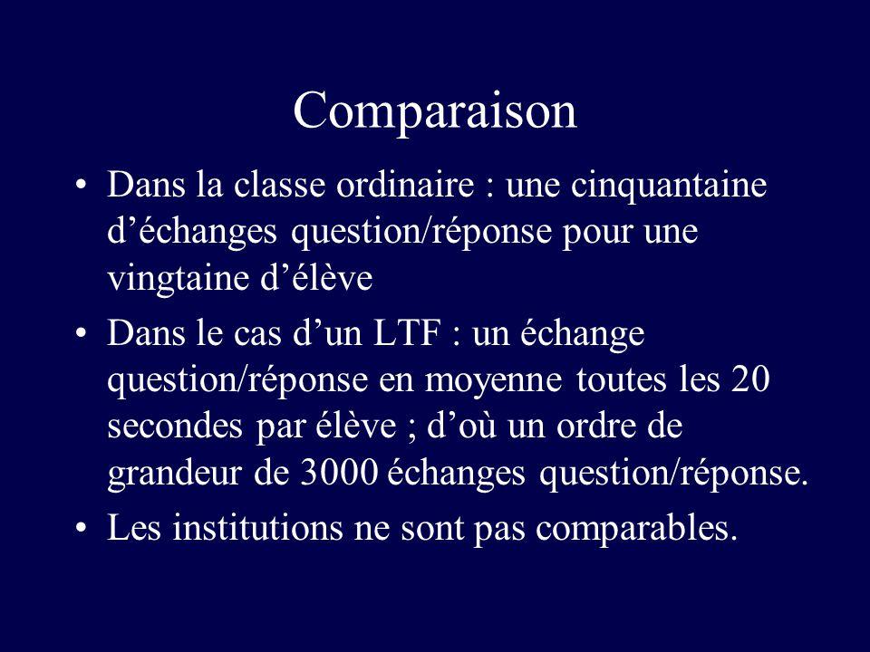 Comparaison Dans la classe ordinaire : une cinquantaine d'échanges question/réponse pour une vingtaine d'élève.