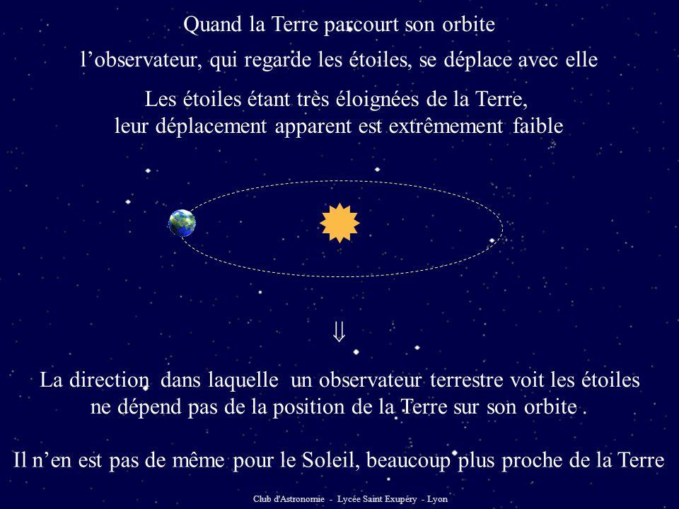  Quand la Terre parcourt son orbite