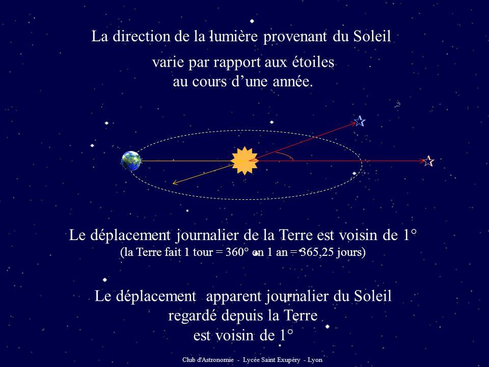  La direction de la lumière provenant du Soleil