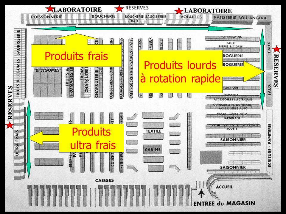 Produits frais Produits lourds à rotation rapide Produits ultra frais