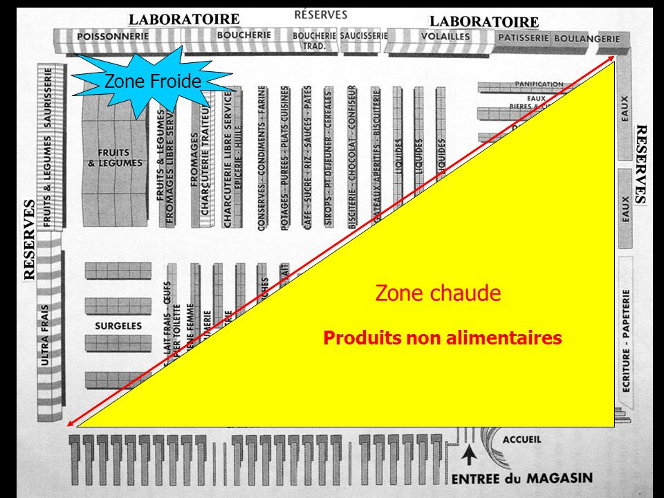 Zone Froide Zone chaude Produits non alimentaires