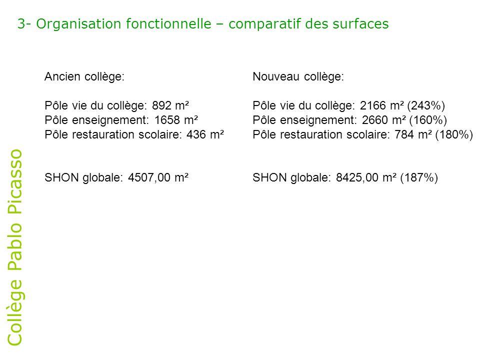 3- Organisation fonctionnelle – comparatif des surfaces