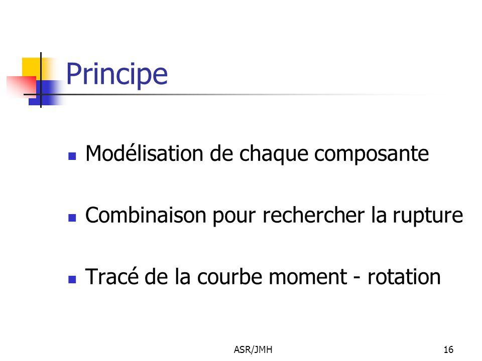 Principe Modélisation de chaque composante