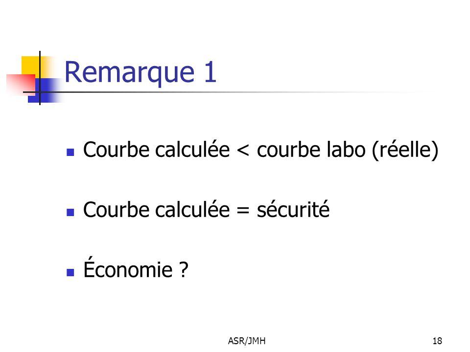 Remarque 1 Courbe calculée < courbe labo (réelle)