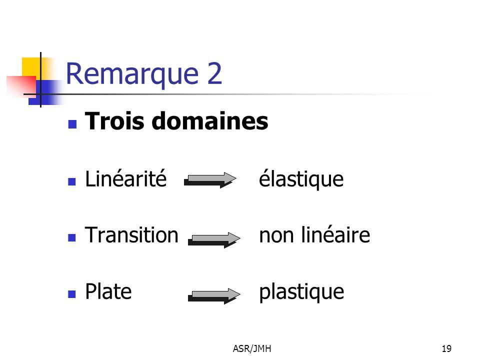 Remarque 2 Trois domaines Linéarité élastique Transition non linéaire