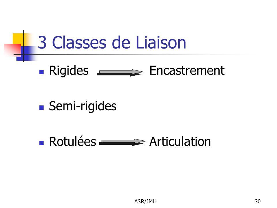 3 Classes de Liaison Rigides Encastrement Semi-rigides