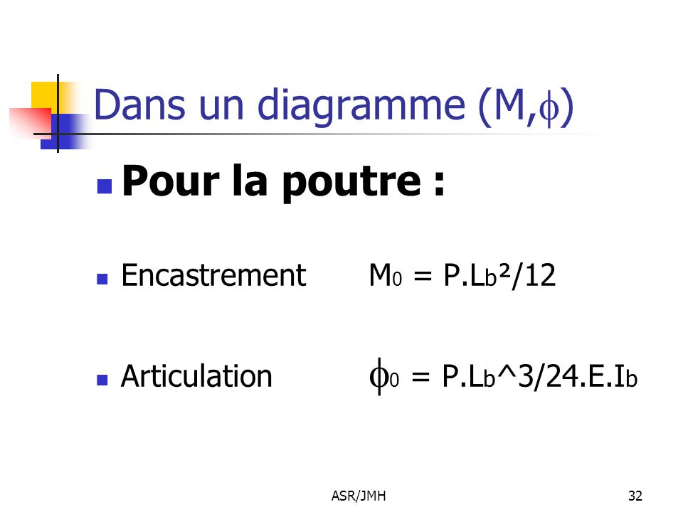 Dans un diagramme (M,f) Pour la poutre : Encastrement M0 = P.Lb²/12