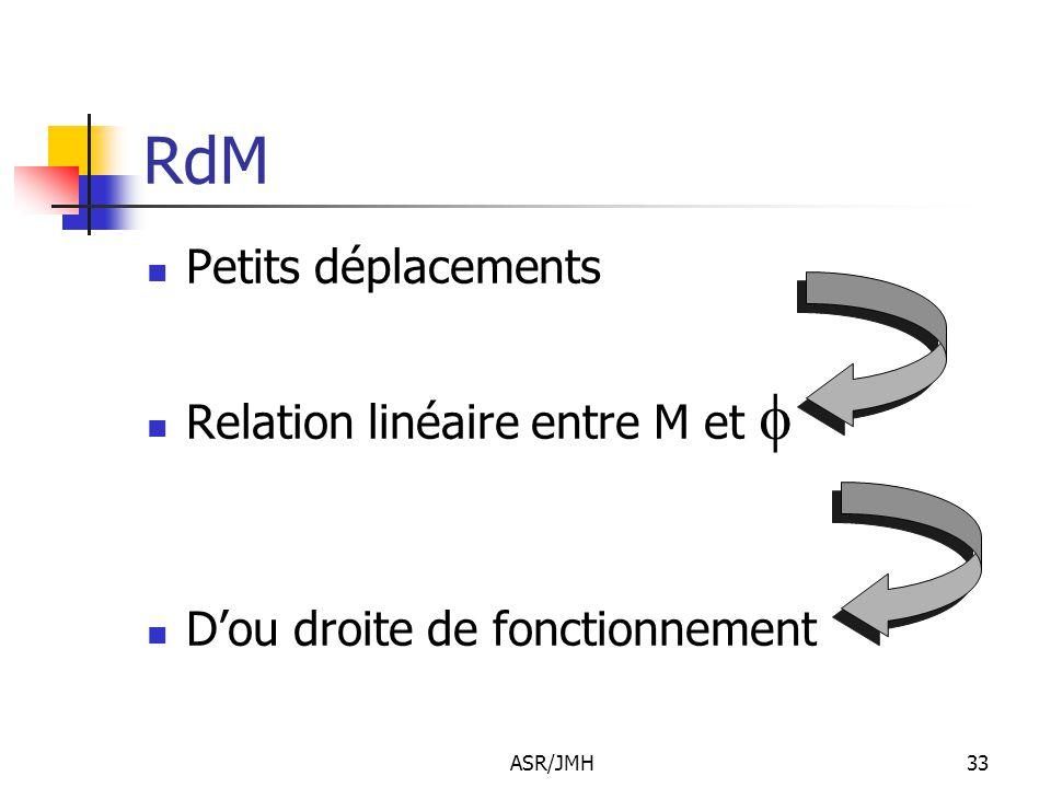 RdM Petits déplacements Relation linéaire entre M et f