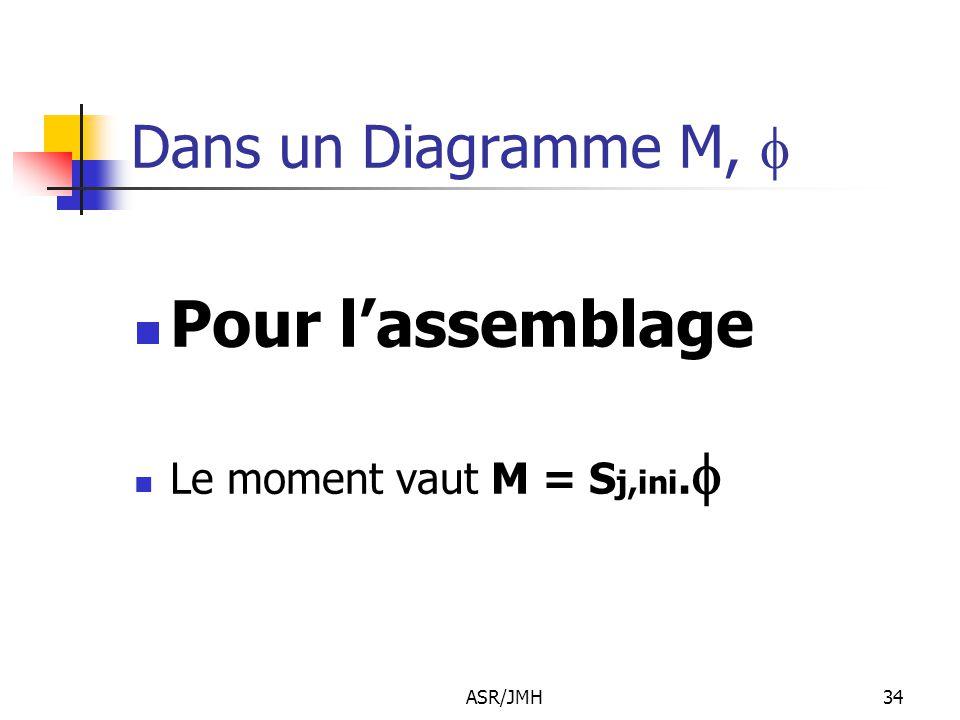 Pour l'assemblage Dans un Diagramme M, f Le moment vaut M = Sj,ini.f