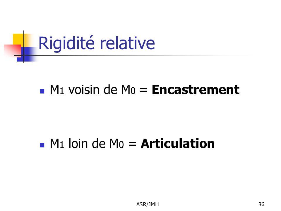Rigidité relative M1 voisin de M0 = Encastrement