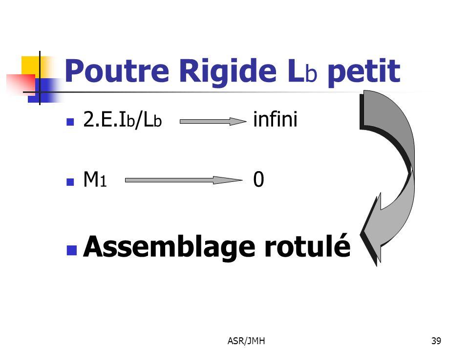 Poutre Rigide Lb petit 2.E.Ib/Lb infini M1 0 Assemblage rotulé ASR/JMH