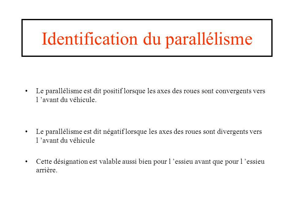 Identification du parallélisme