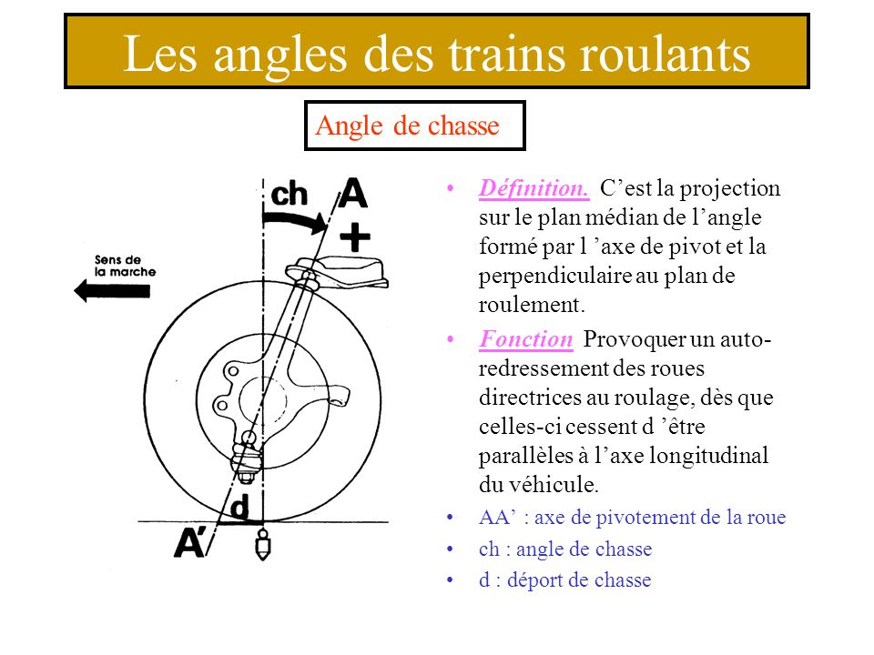 Les angles des trains roulants