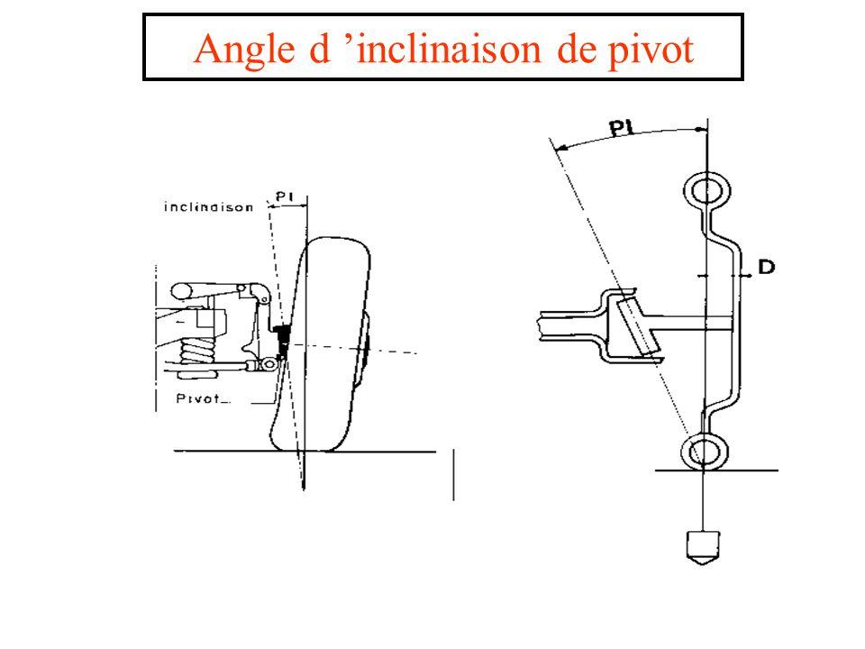 Angle d 'inclinaison de pivot