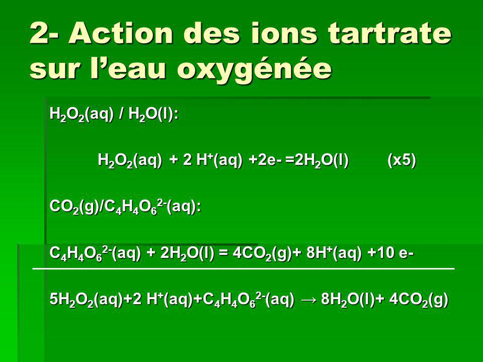 2- Action des ions tartrate sur l'eau oxygénée