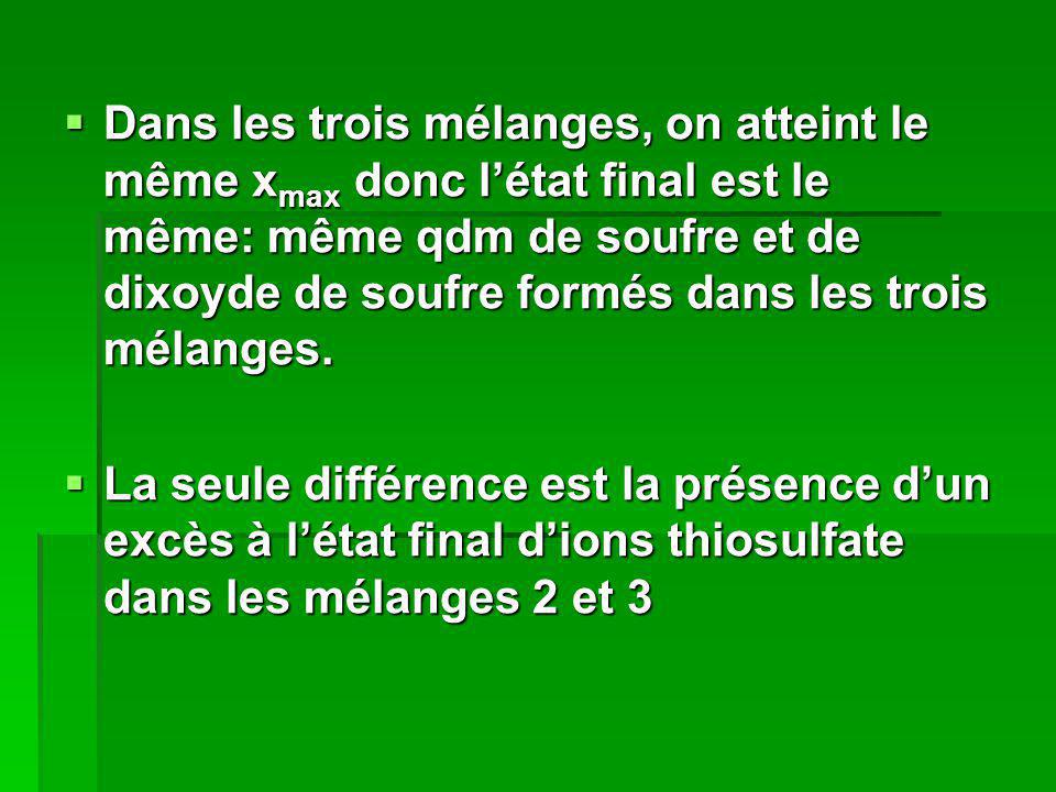 Dans les trois mélanges, on atteint le même xmax donc l'état final est le même: même qdm de soufre et de dixoyde de soufre formés dans les trois mélanges.