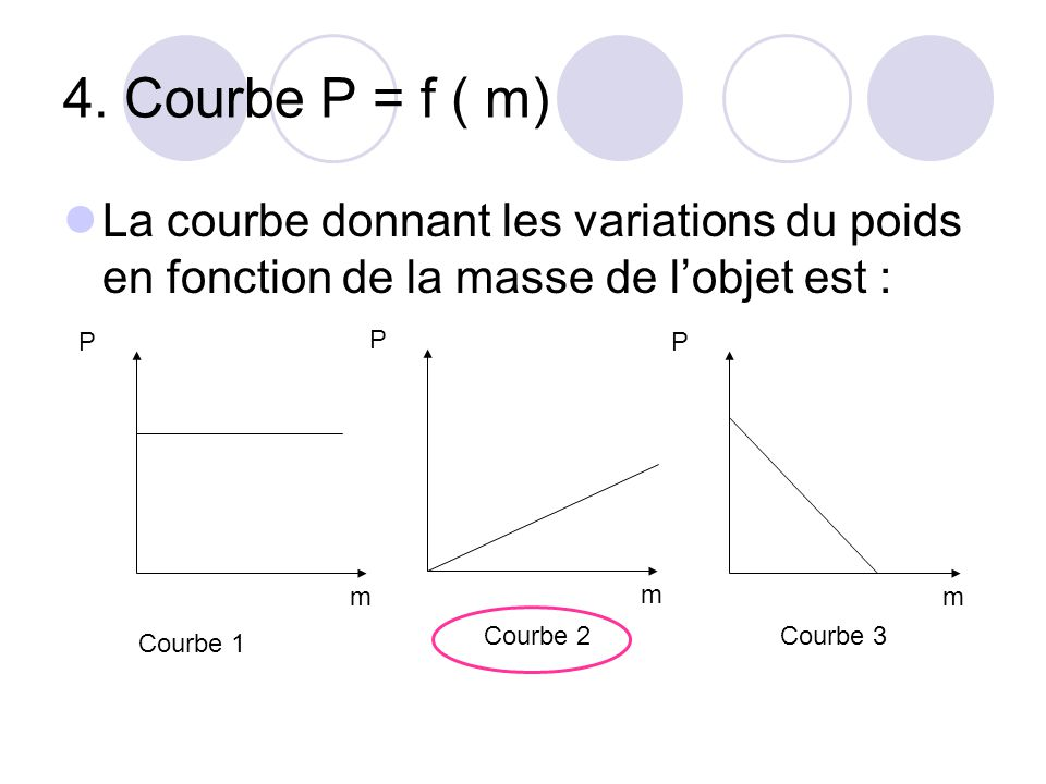 4. Courbe P = f ( m) La courbe donnant les variations du poids en fonction de la masse de l'objet est :