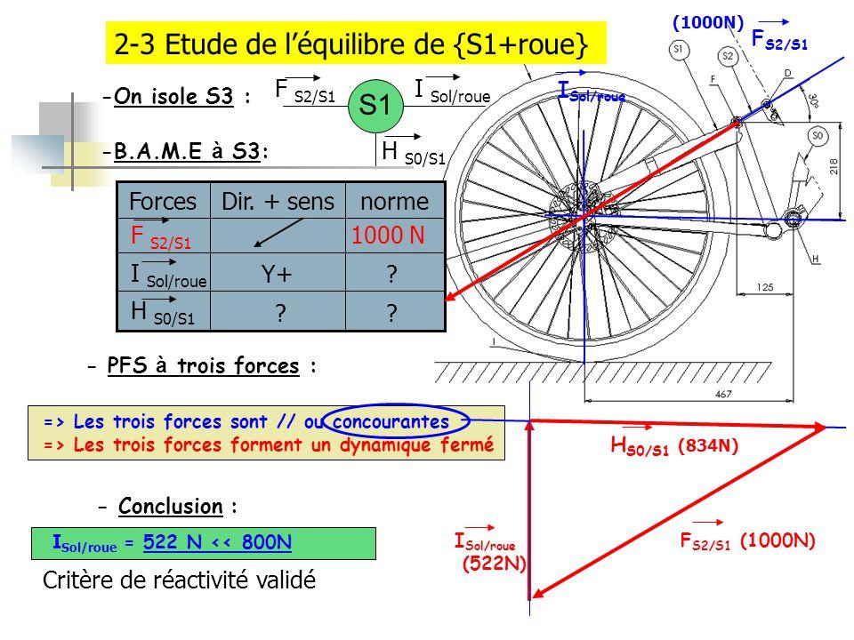 2-3 Etude de l'équilibre de {S1+roue}
