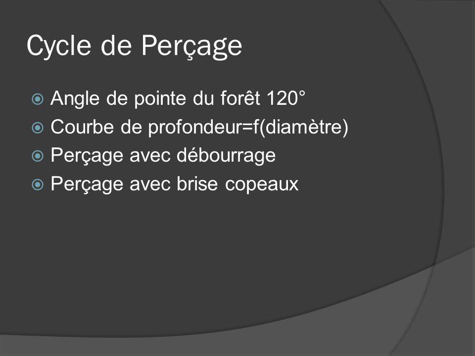 Cycle de Perçage Angle de pointe du forêt 120°