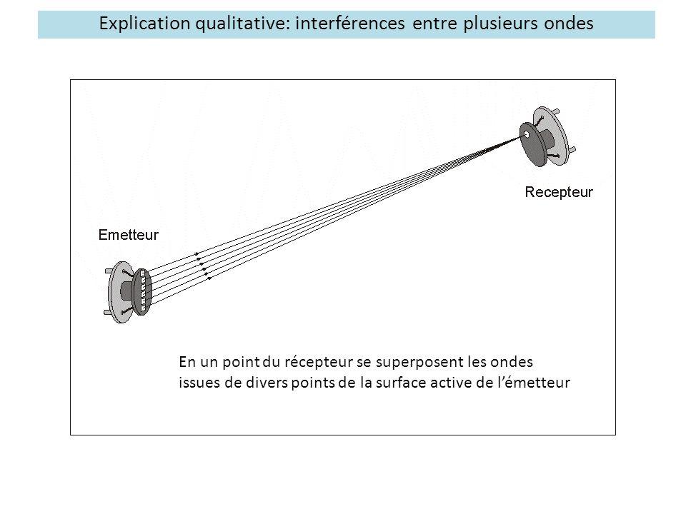 Explication qualitative: interférences entre plusieurs ondes