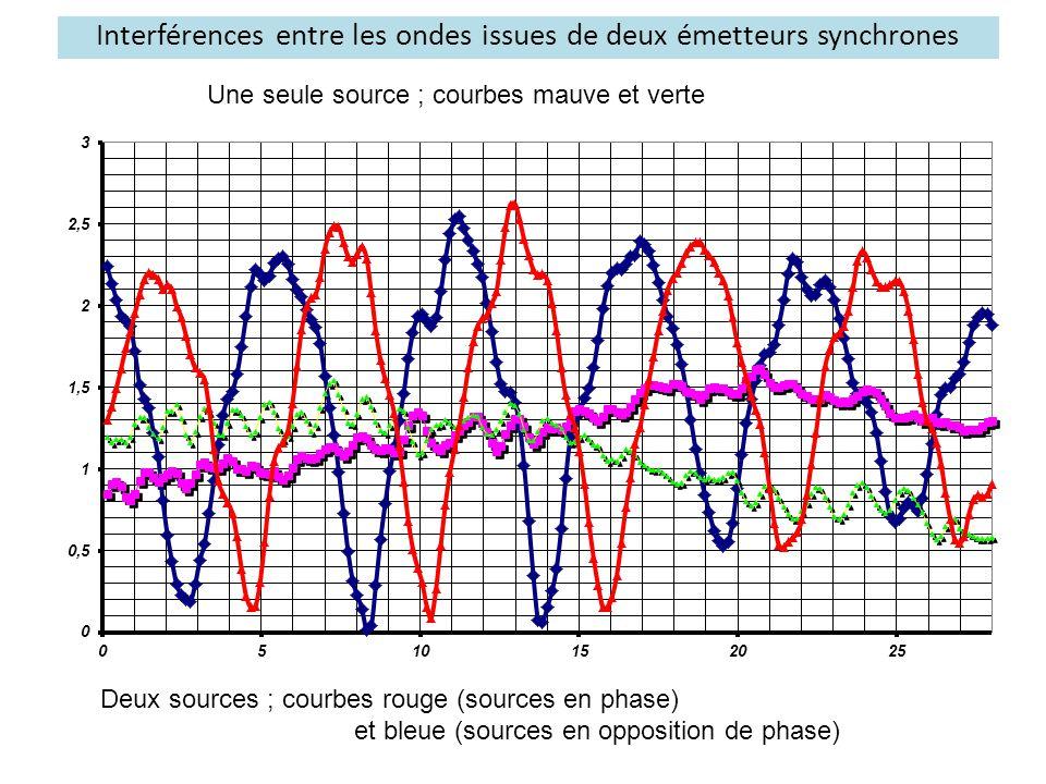Interférences entre les ondes issues de deux émetteurs synchrones